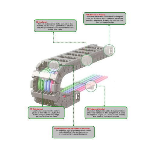 Technideal distributeur de mat riel lectrique et - Chaine porte cable ...